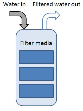 aquarium-fishtank-water-filtration